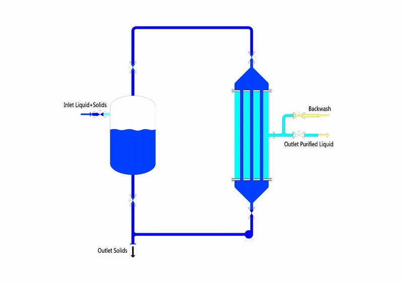 Cross Flow Filtration System