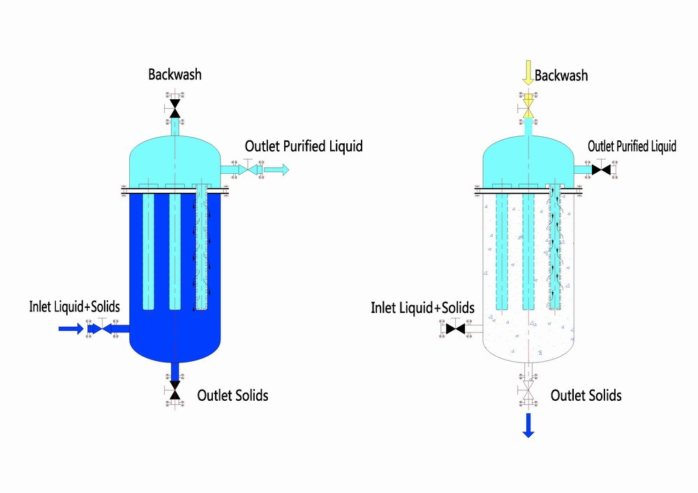 Dead End Filtration System(Outside-Inside)